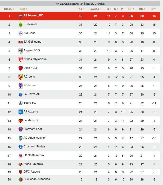 Ligue 2 France