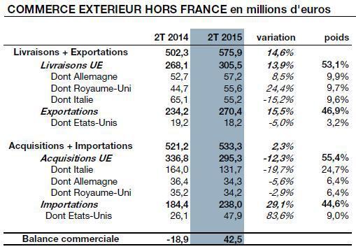 L 39 imsee annonce une balance commerciale exc dentaire for Commerce exterieur gouv fr